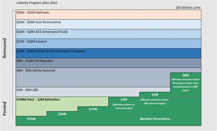 Liability Program Structure for 2021-22